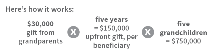 Here's how it works: $30,000 gift from grandparents multiplied by five years = $150,000 upfront gift, per beneficiary multiplied by five grandchildren = $750,000